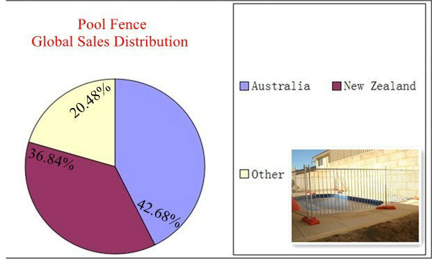 Wholesale China CE&ISO certificated swimming pool safety fence(pro manufacturer)